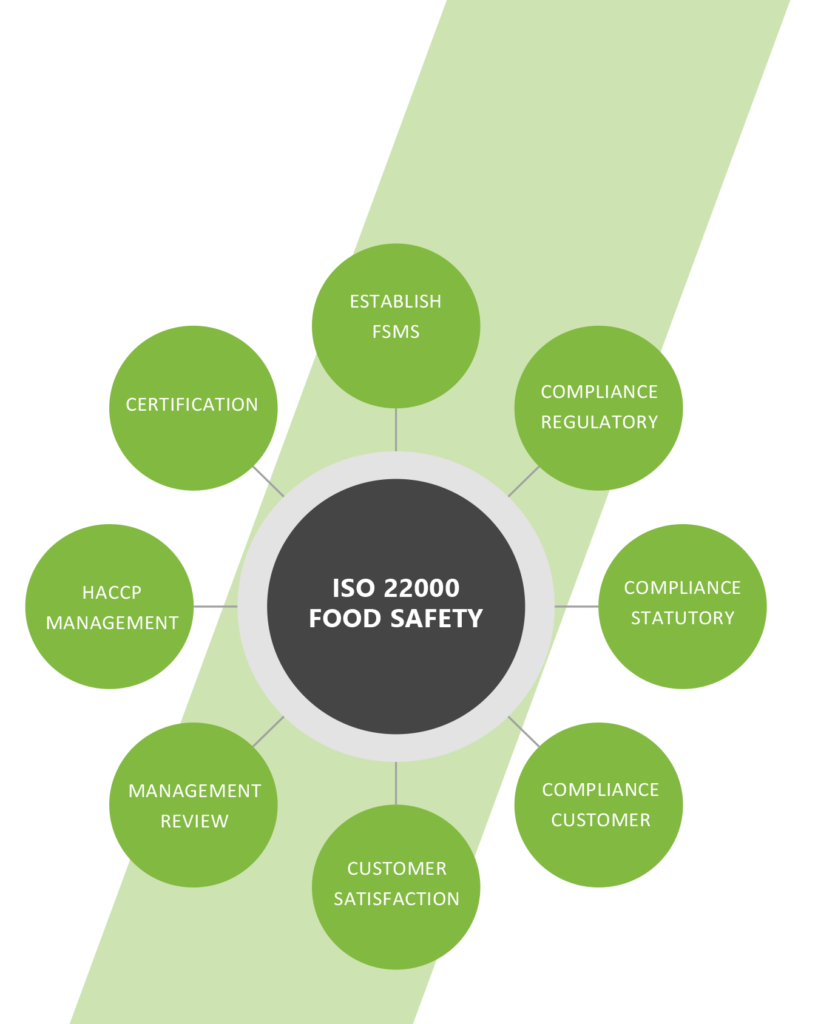 ISO 22000 FOOD SAFETY MANAGEMENT SYSTEMS | National